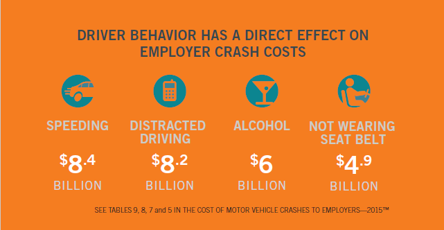 Infographic cost of crashes to employers